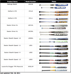 Little League Approved Composite Bats